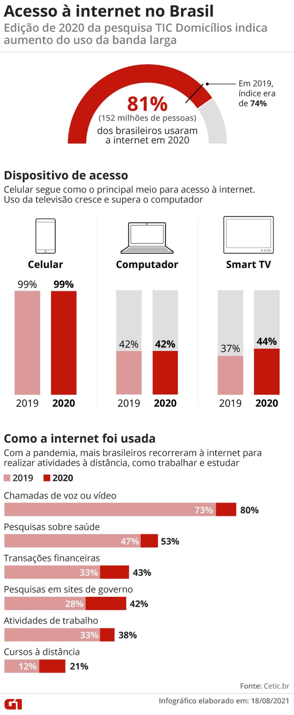 TIC Domicílios 2020 aponta crescimento do uso da internet no Brasil. — Foto: Kayan Silva/G1