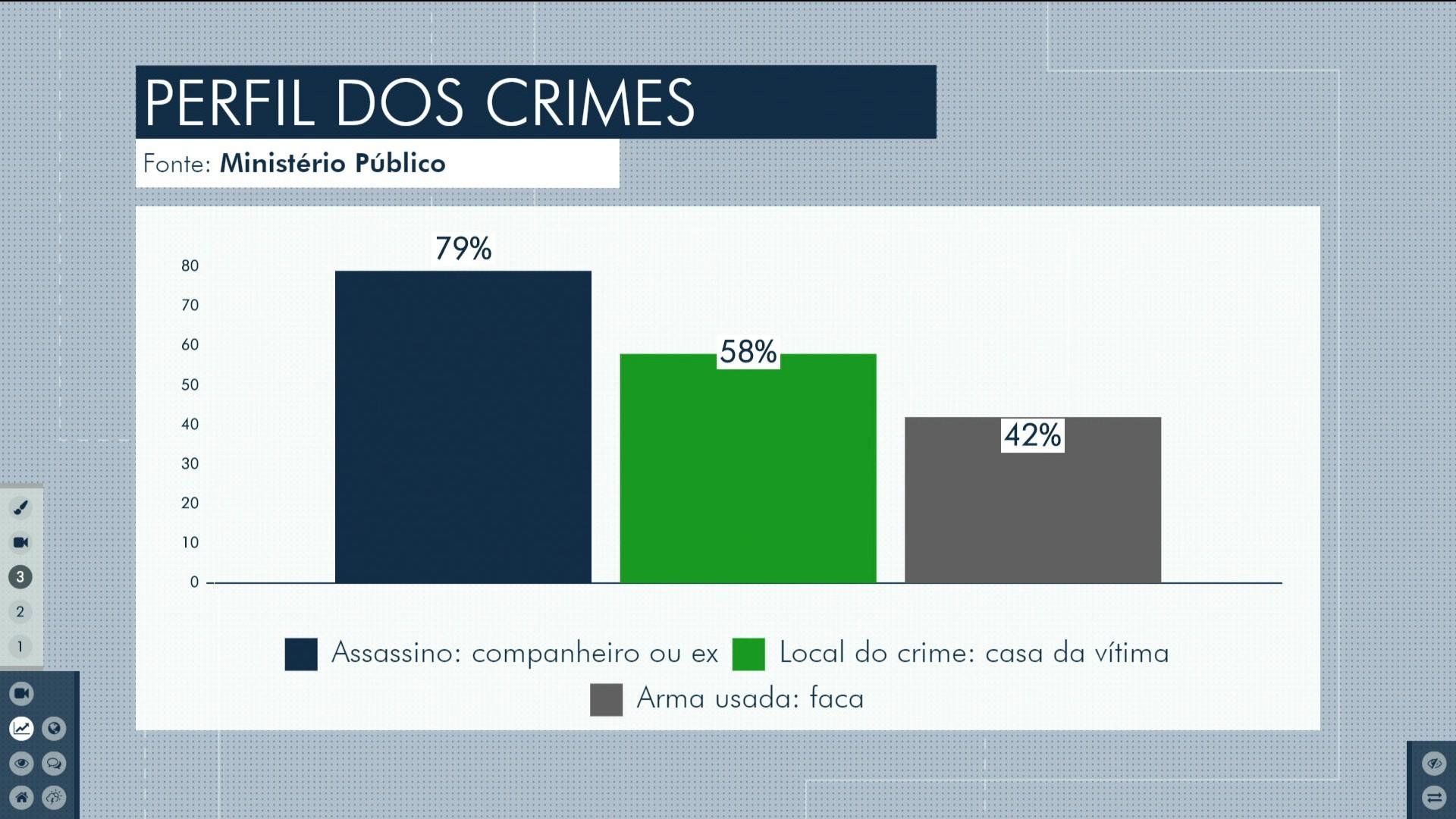 Maranhão registra 31 casos de feminicídio em oito meses - Notícias - Plantão Diário