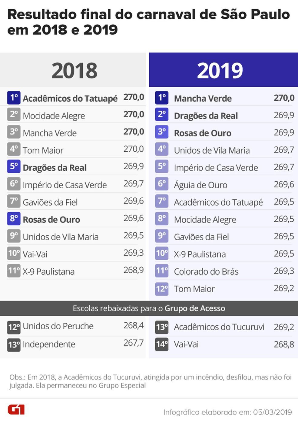Comparativo do resultado final do carnaval 2019 com o de 2018 — Foto: Arte/G1