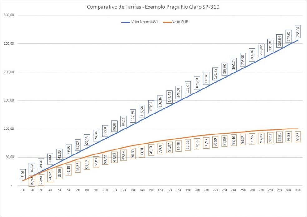 Tabela de desconto progressivo na tarifa de pedágio — Foto: Eixo/Divugação
