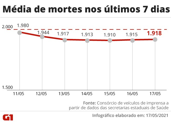 Brasil volta a ter aumento na média móvel de mortes por Covid, com 1.918 vítimas por dia na última semana