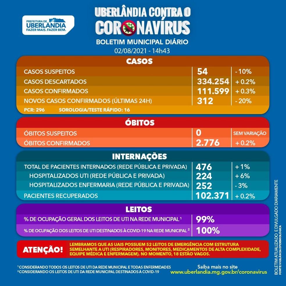 Boletim coronavírus de Uberlândia do dia 02/08/2021 — Foto: Prefeitura de Uberlândia/Divulgação