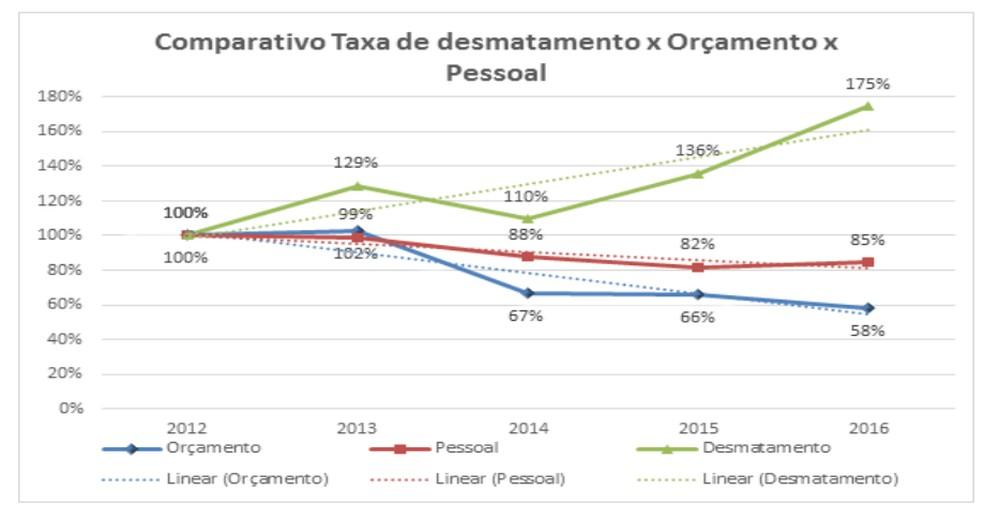 Gráfico do MPF compara taxa de desmatamento linear, orçamento e pessoal do Ibama — Foto: MPF/Divulgação