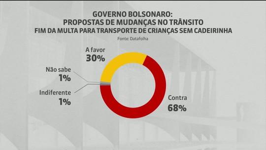 Maioria se opõe a plano de Bolsonaro para o trânsito, diz Datafolha