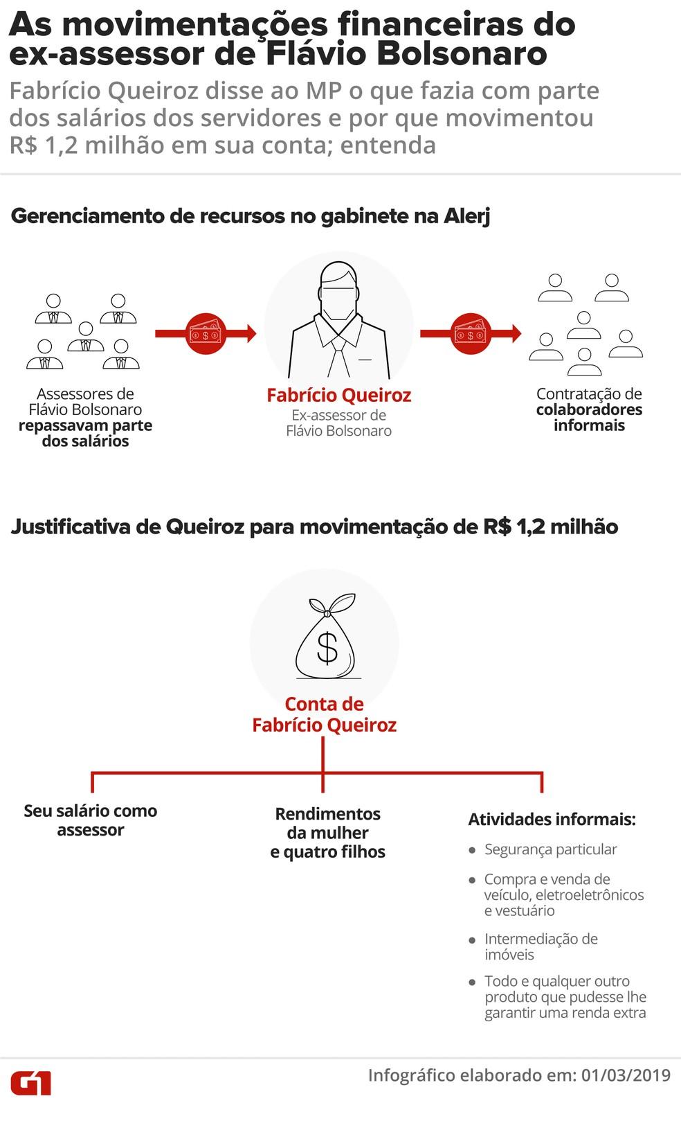 Entenda o que diz Fabrício Queiroz sobre as movimentações financeiras quando assessorava Flávio Bolsonaro na Alerj — Foto: Infografia: Juliane Monteiro/G1