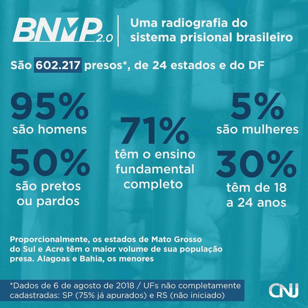 Radiografia do Sistema Prisional Brasileiro (Foto: CNJ/Divulgação)