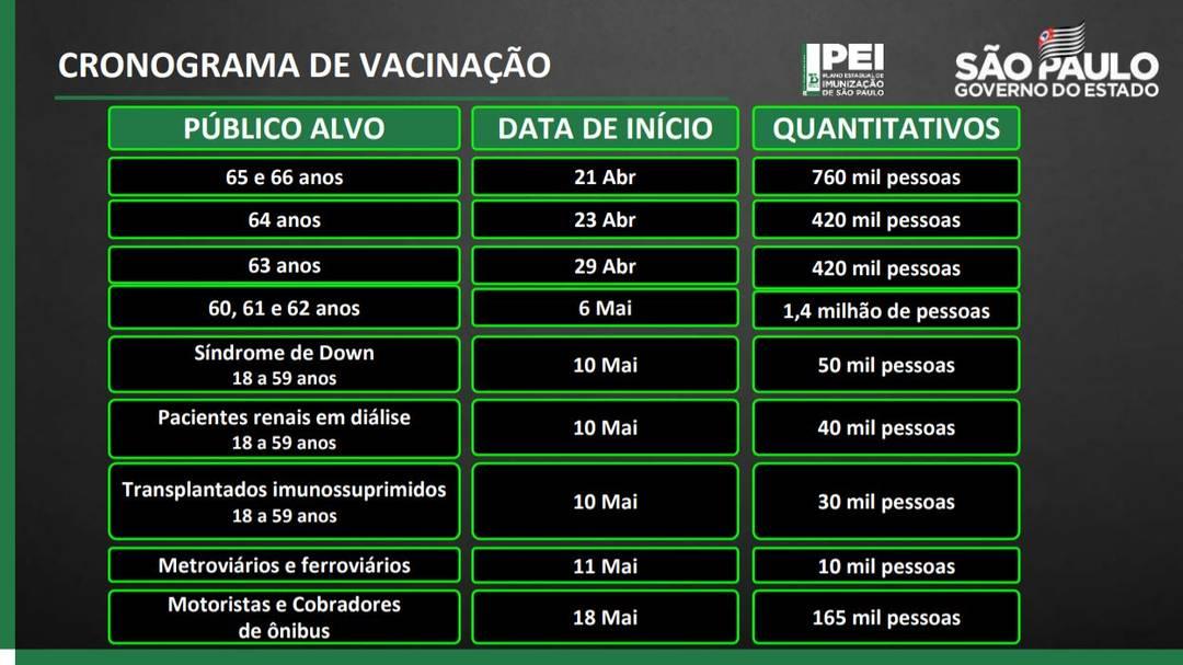 Novo calendário de vacinação contra a Covid-19 divulgado pelo Governo de São Paulo nesta terça-feira (20).