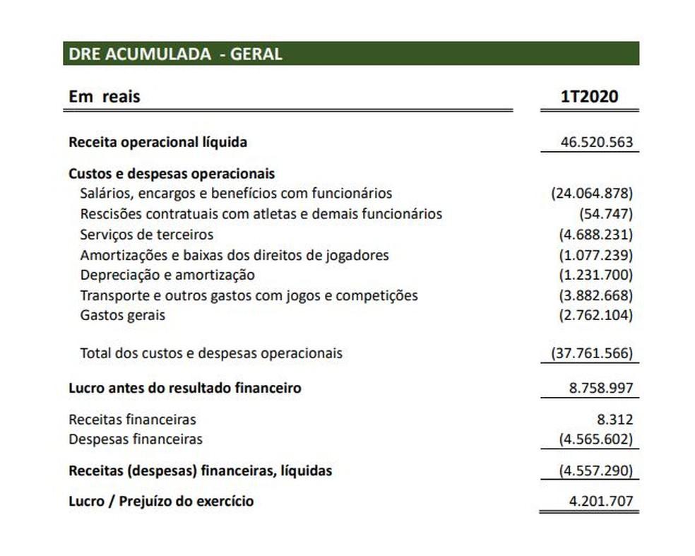 Fluminense apresentou lucro de R$ 4,2 milhões no primeiro trimestre — Foto: Reprodução