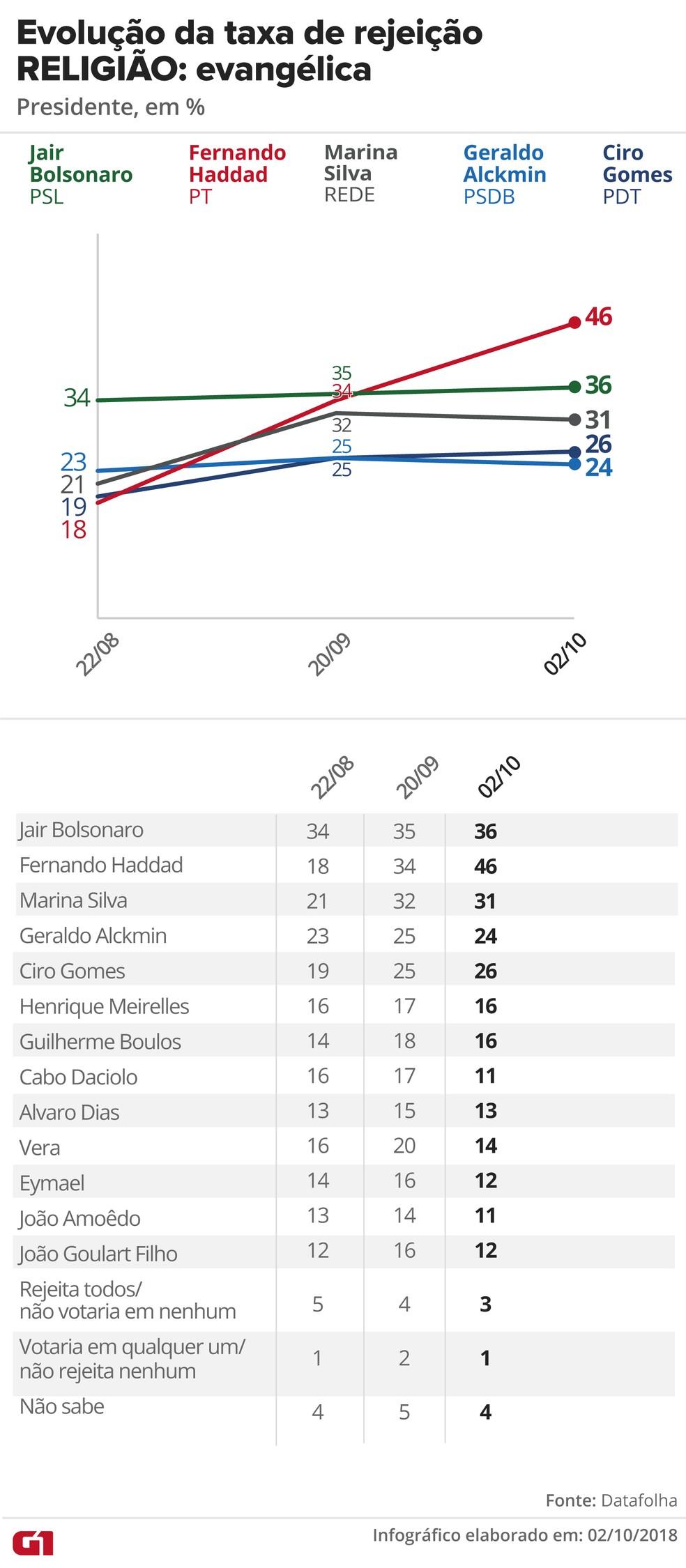 Pesquisa Datafolha, 2/10 para presidente - Rejeição - Religião: Evangélica — Foto: G1 Arte