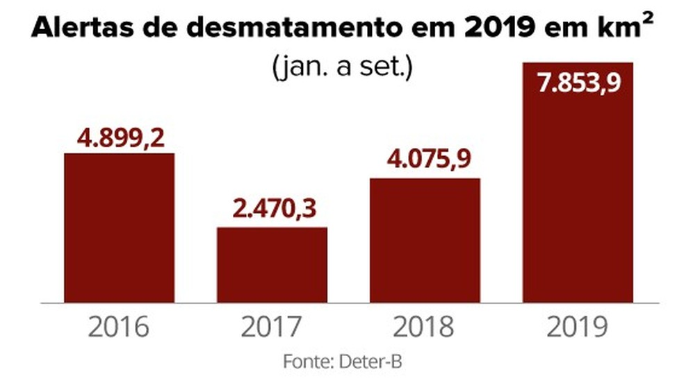 Área sob alerta de desmatamento na Amazônia quase dobra em 2019 — Foto: Arte/G1