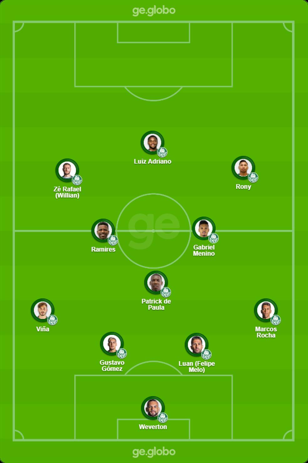 Provável escalação do Palmeiras para enfrentar o Corinthians — Foto: ge