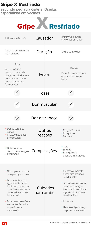 Entenda a diferença entre gripe e resfriado  (Foto: Infografia: Wagner M. Paula/G1)