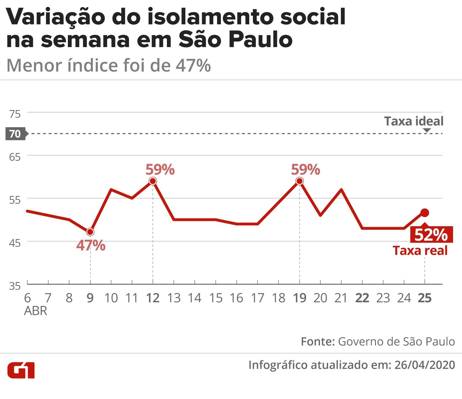 Taxa de isolamento social em SP foi de 58% no domingo durante quarentena do coronavírus; índice ideal é de 70%