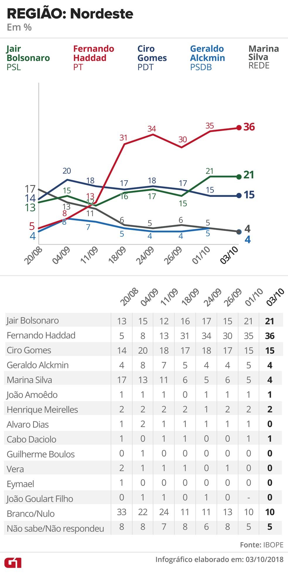 Pesquisa Ibope - 3 de outubro de 2018 - intenção de voto entre eleitores da Nordeste — Foto: Arte/G1