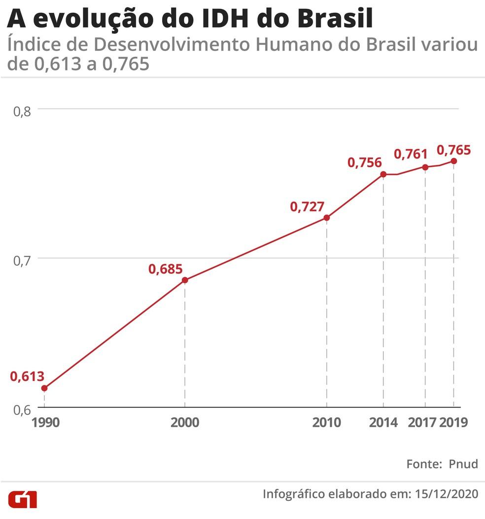 Gráfico mostra a evolução do IDH brasileiro desde 1990 — Foto: Fernanda Garrafiel/G1