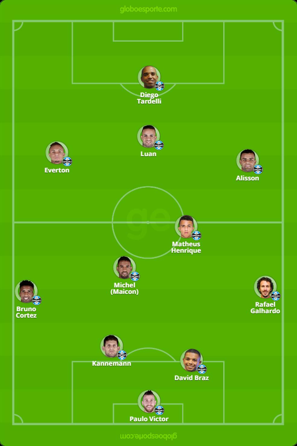 Provável Grêmio contra o Santos — Foto: Reprodução