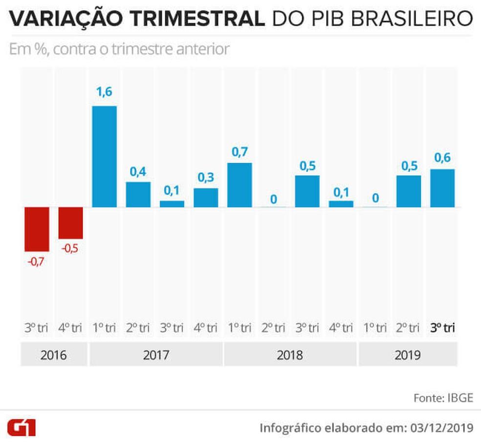 Variação trimestral do PIB  — Foto: Juliane Souza/G1