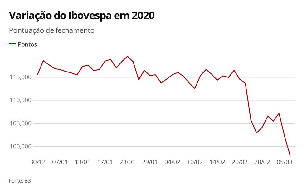 Variação do Ibovespa em 2020 — Foto: Economia G1