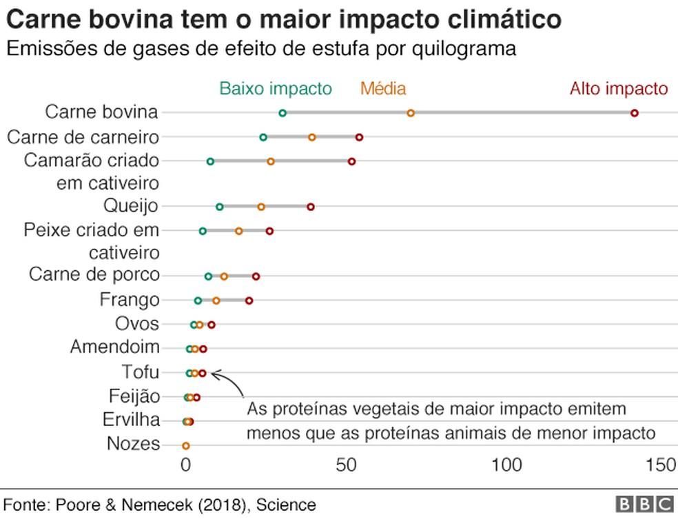 Gráfico das emissões de gases de efeito estufa relacionadas à carne bovina — Foto: Reprodução/BBC