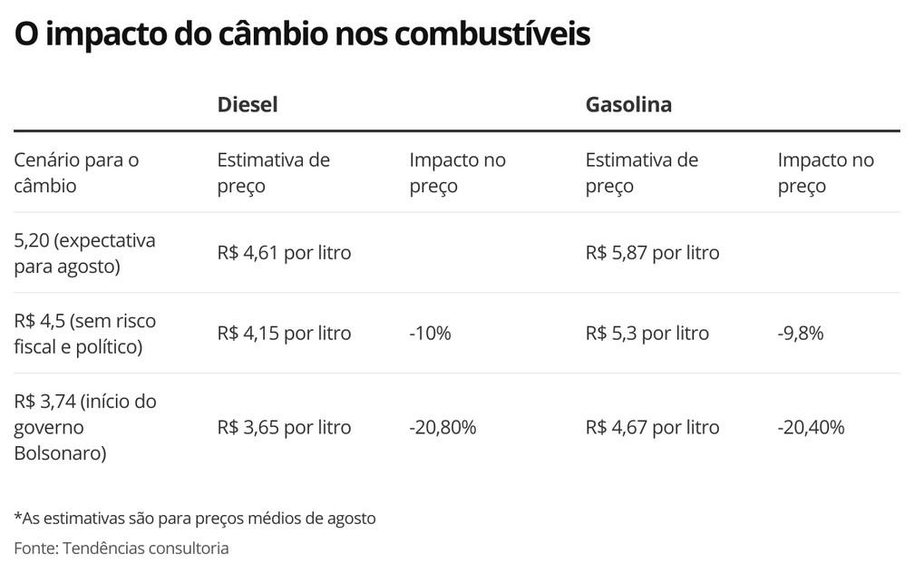 O impacto do câmbio nos combustíveis — Foto: Economia G1