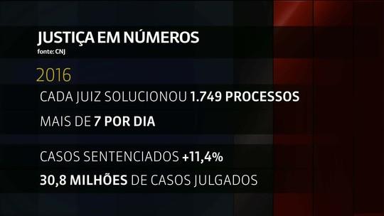 Despesa média com juiz no Brasil é de R$ 47,7 mil por mês, informa CNJ
