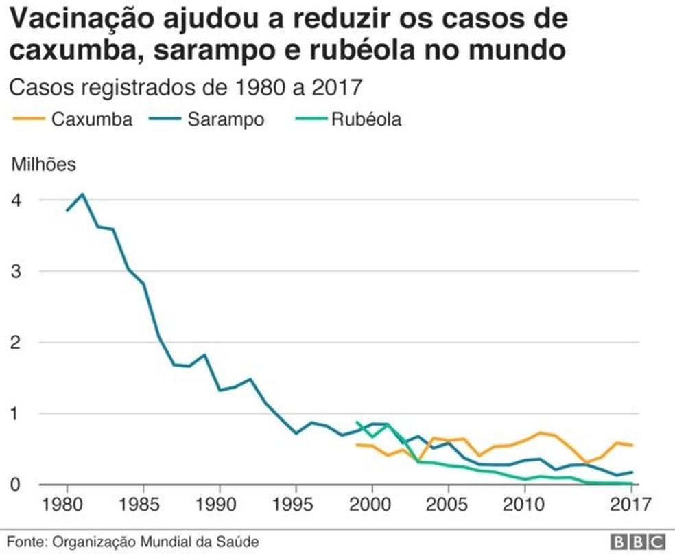 Vacinação ajudou a reduzir casos de caxumba, sarampo e rubéola no mundo — Foto: OMS/BBC