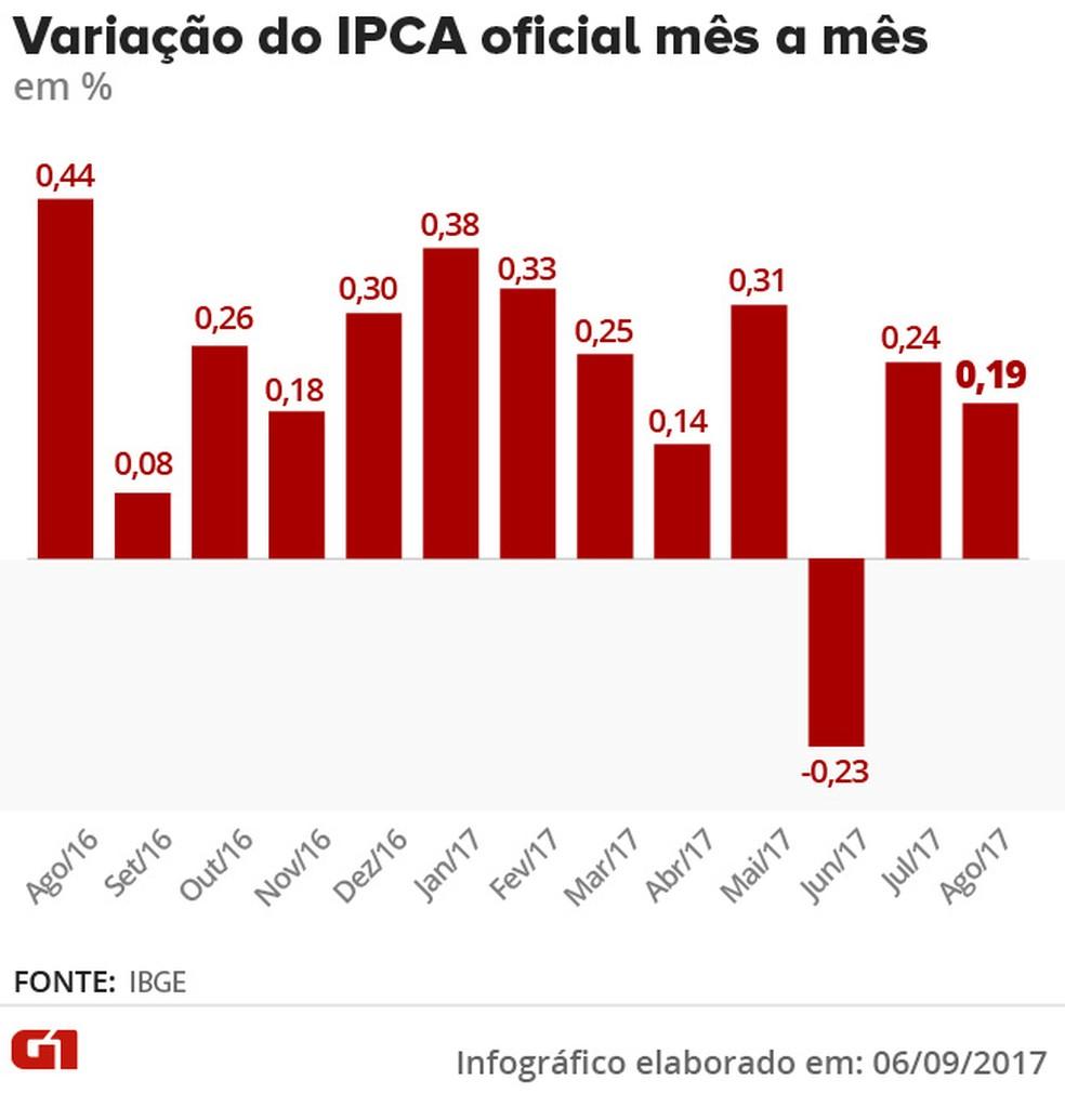 Variação do IPCA mês a mês até agosto de 2017 (Foto: Editoria de Arte/G1)