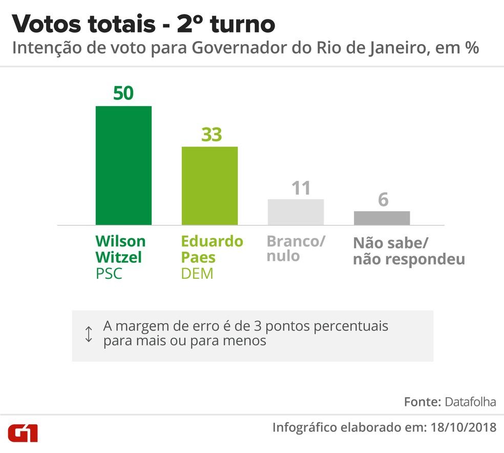 Datafolha no RJ, 18/10: votos totais — Foto: Infográfico: Roberta Jaworski/G1