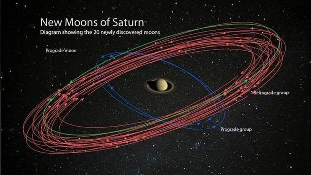 BBC: Ilustração mostra as novas luas em torno de Saturno (Foto: CARNEGIE INSTITUTION FOR SCIENCE)