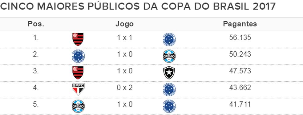 Maiores públicos Copa do Brasil 2017 - 07/09 (Foto: Infoesporte)