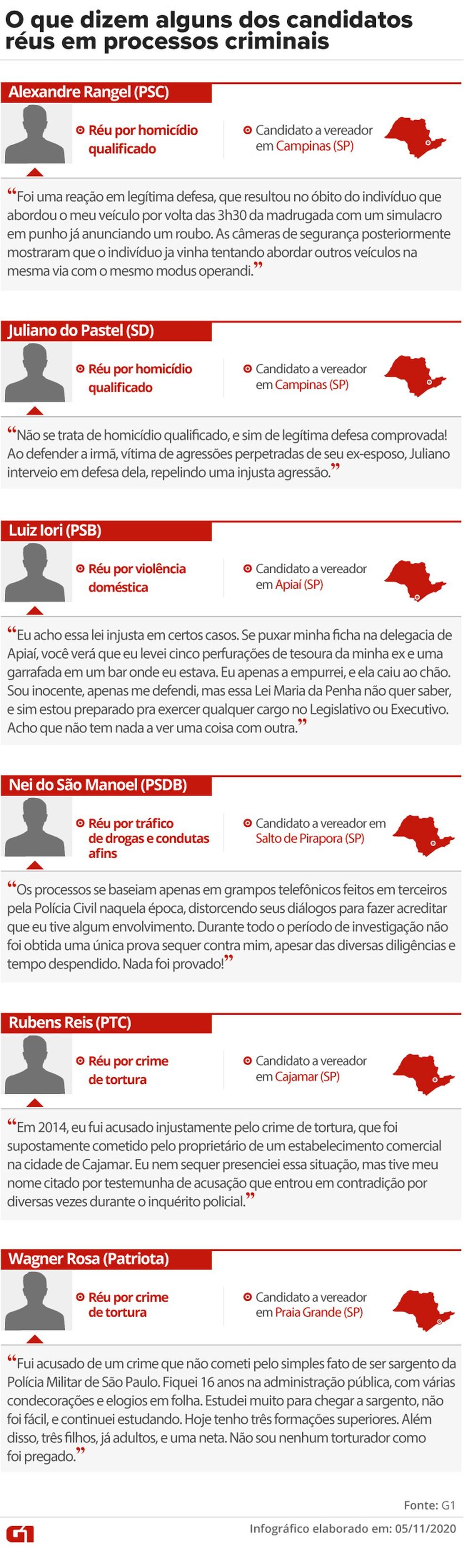 O que dizem alguns dos candidatos réus em processos criminais — Foto: Aparecido Gonçalves / G1