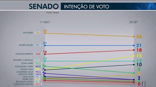 Pesquisa Ibope para o Senado em Sergipe: Valadares, 26%; André Moura, 21% e Jackson Barreto 18%