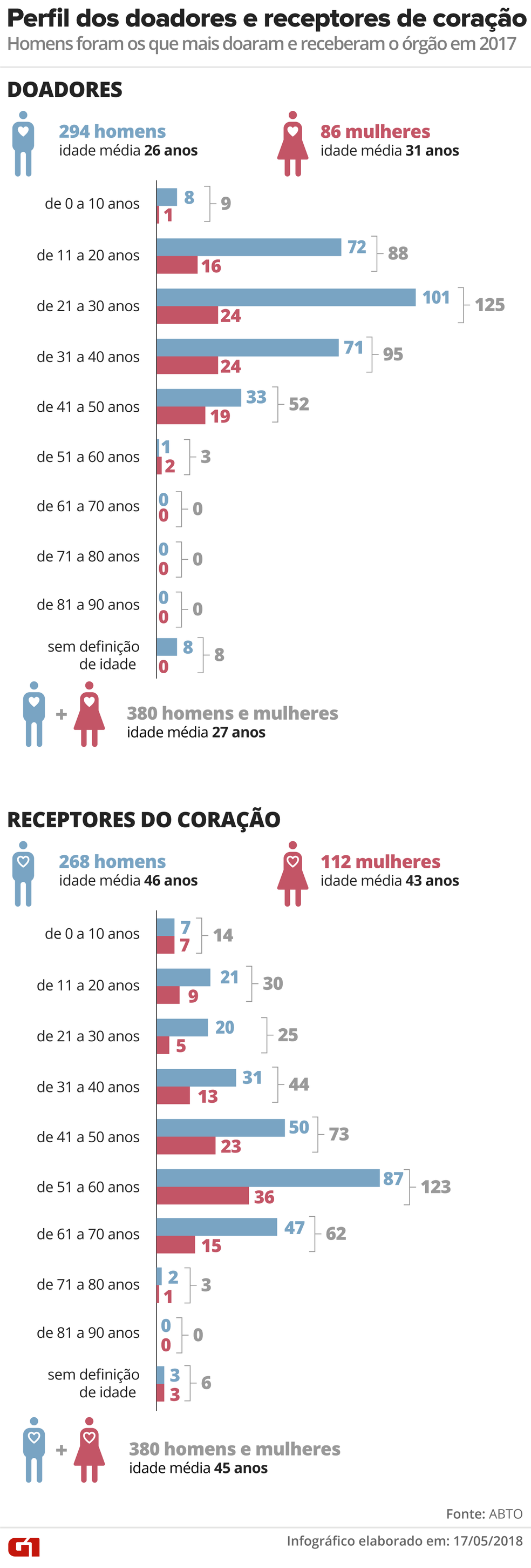 Perfil dos doadores e receptores dos transplantes de coração no Brasil (Foto: Alexandre Mauro/G1)