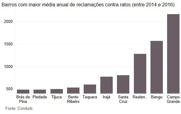 Bairros com maior média de reclamações contra ratos no Rio