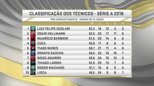 Felipão, Odair e demitido Barbieri são os técnicos com melhor aproveitamento do Brasileirão