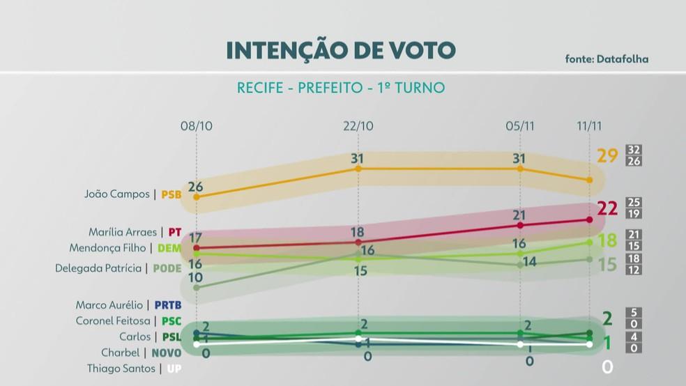 Pesquisa Datafolha divulgada nesta quarta (10) aponta intenções de voto para prefeito do Recife — Foto: Reprodução/TV Globo