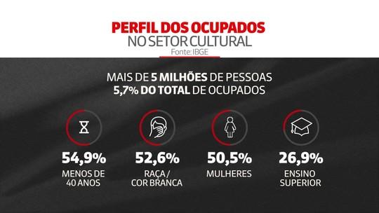 Setor cultural emprega mais de cinco milhões de pessoas no Brasil