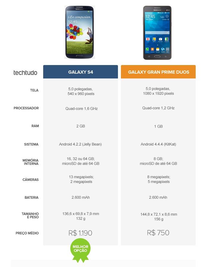 Tabela comparativa entre o Galaxy S4 e o Galaxy Gran Prime Duos (Foto: Arte/TechTudo)