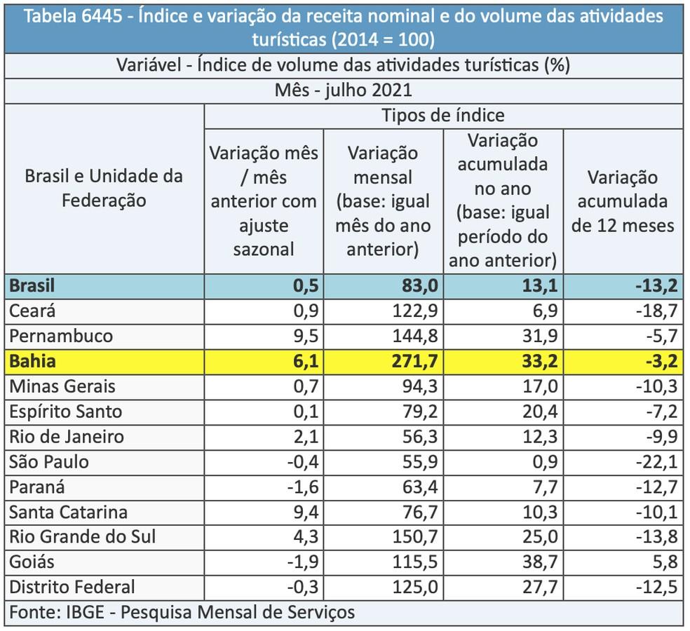 índice e variação da receita nominal e do volume das atividades turísticas na Bahia — Foto: Divulgação/IBGE