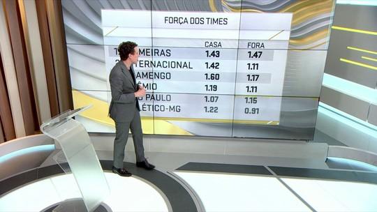 Samy Dana: as chances de vaga na Libertadores
