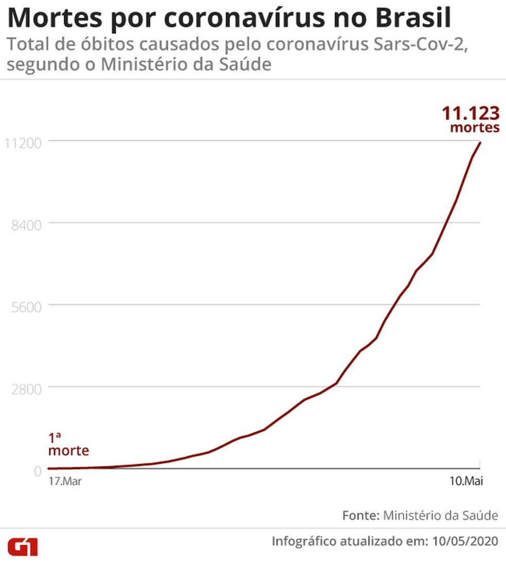 Mortes por coronavírus em 10/05 — Foto: Cido Gonçalvez/G1