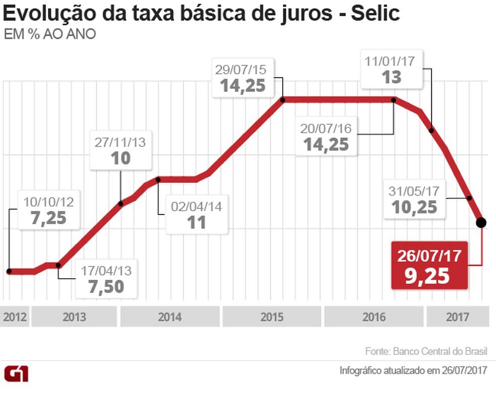 Imagem mostra a trajetória da taxa <a class='classtermo' href='http://www.contabeis.com.br/termos-contabeis/selic'>Selic</a> nos últimos anos (Foto:Arte/G1)
