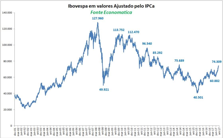Corrigido pela inflação, o recorde do Ibovespa em 2008 seria de 127.960 pontos