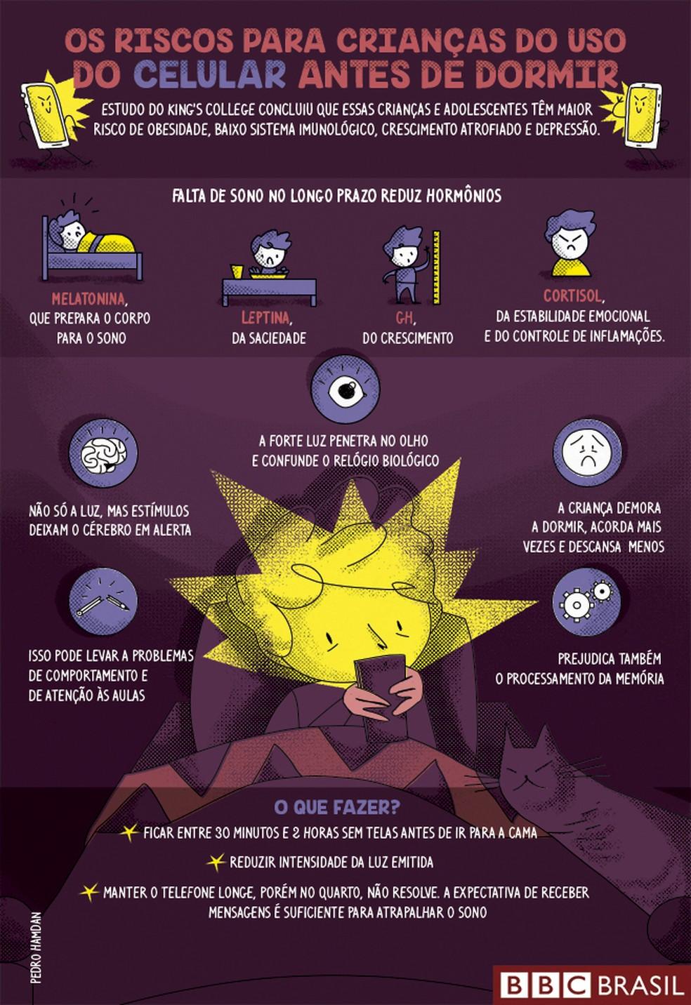 Os riscos para crianças do uso do celular antes de dormir (Foto: BBC)