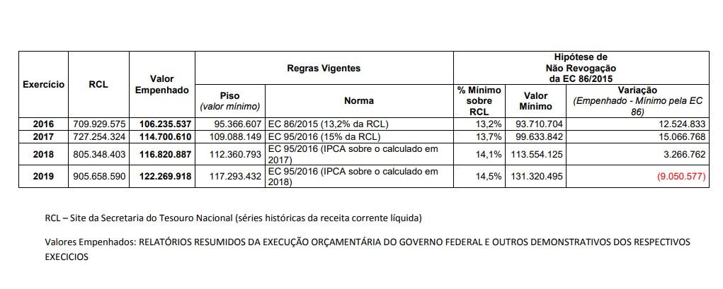 Saúde deixou de receber R$ 9 bi em 2019 devido à regra do teto de gastos, mostra Tesouro Nacional