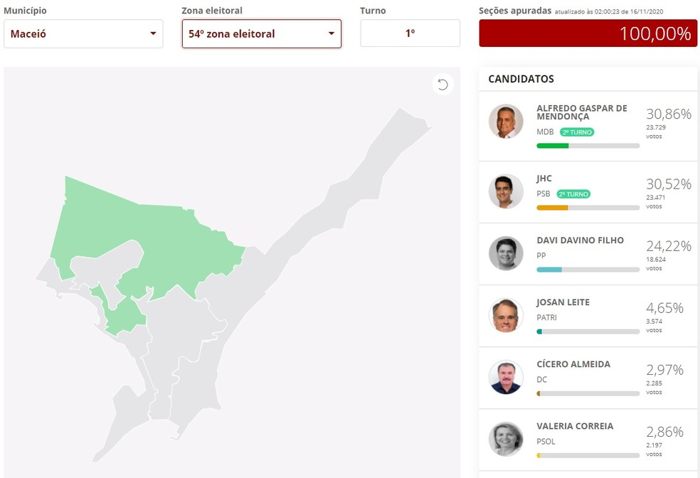 Resultado do 1º turno na 54ª Zona Eleitoral de Maceió — Foto: Reprodução/G1