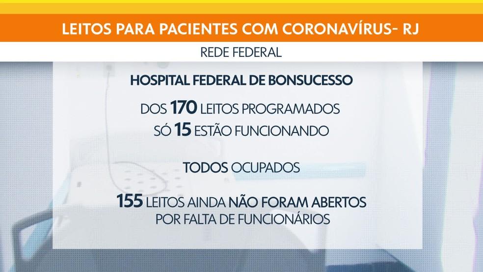 Rede federal de saúde no Rio de Janeiro tem apenas 15 leitos funcionando, todos ocupados — Foto: Bom Dia Rio