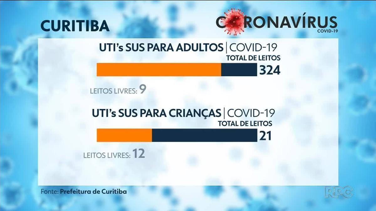Ocupação de leitos adultos de UTI para Covid-19 no SUS chega a 97% em Curitiba, diz prefeitura – G1