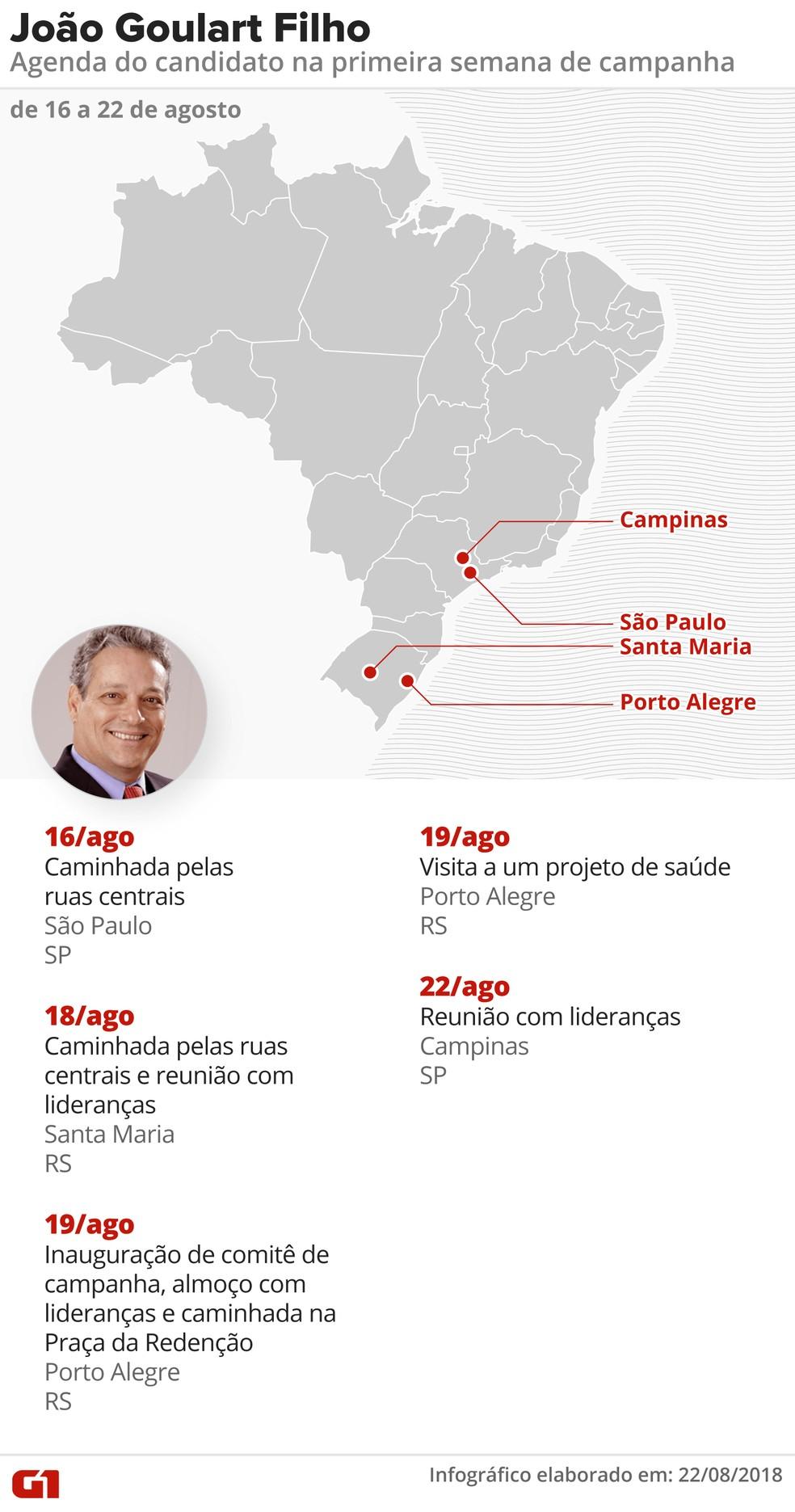 Agenda de João Goulart Filho (PPL) na primeira semana de campanha presidencial (Foto: Alexandre Mauro, Roberta Jaworski, Igor Estrella e Juliane Souza/G1)