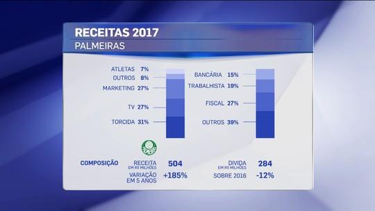 Rodigo Capello analisa situação financeira do Palmeiras